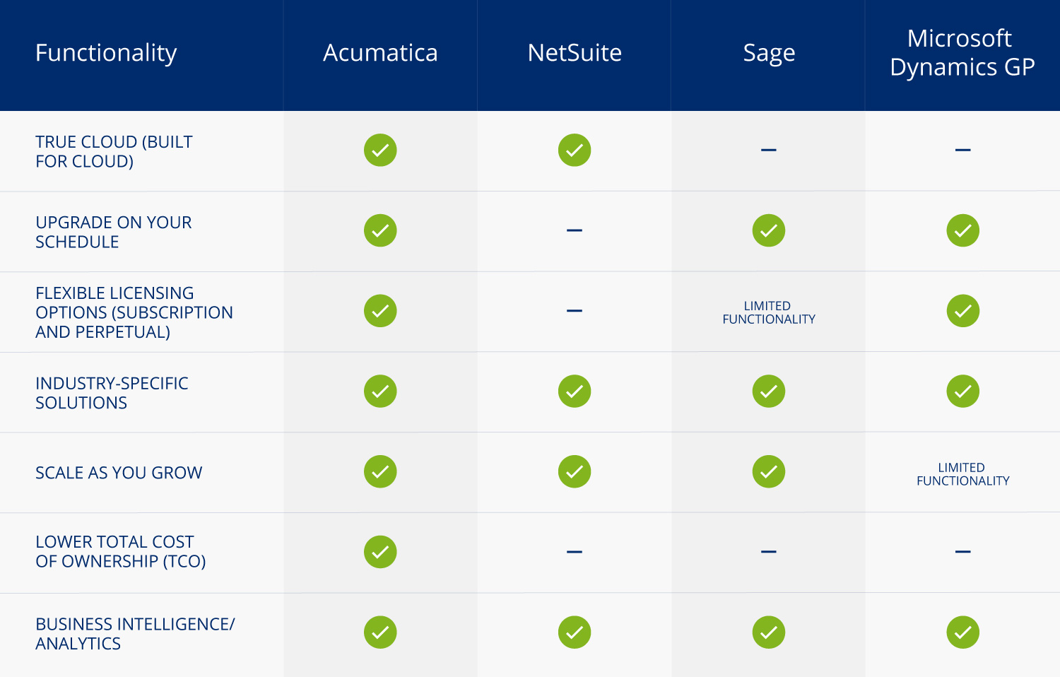 table comparing Acumatica Cloud ERP software functionality against NetSuite, Sage and Microsoft Dynamics GP