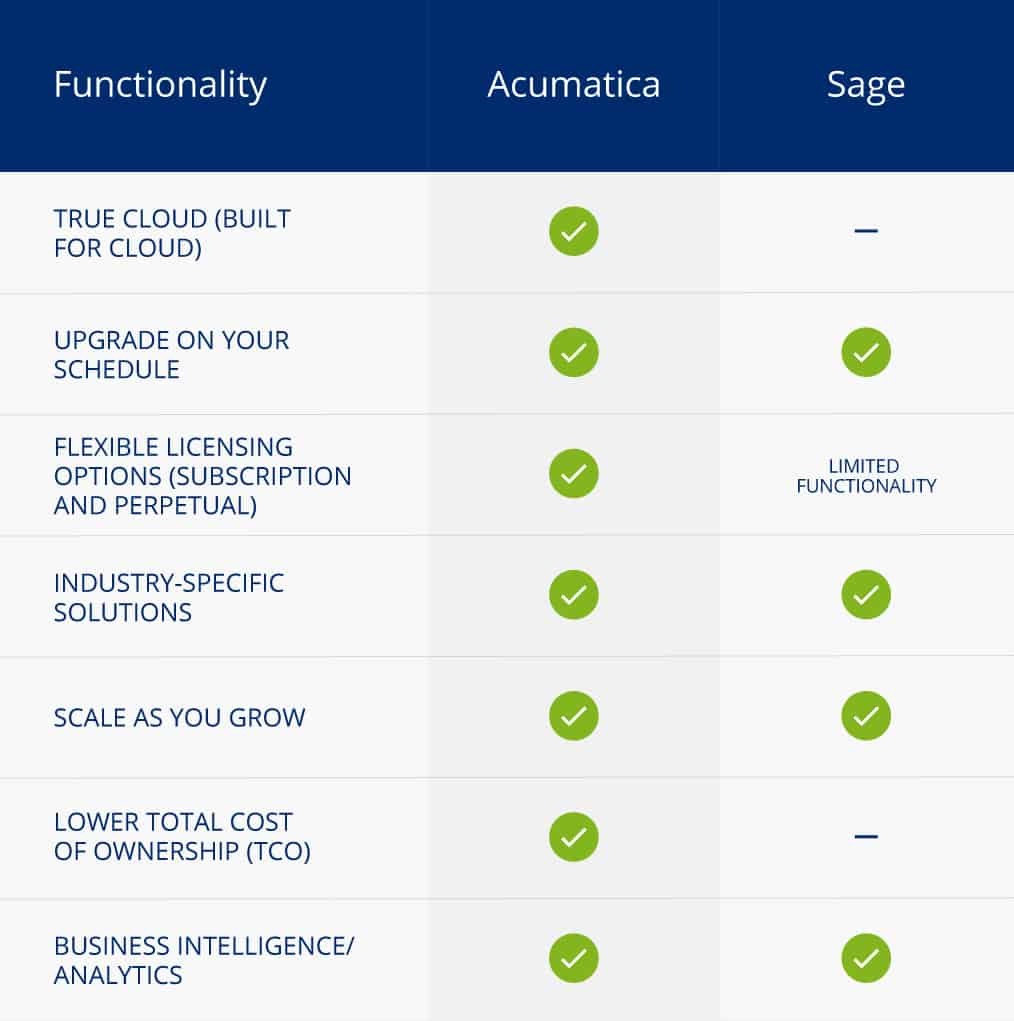 table comparing Acumatica against Sage based on functionality criteria